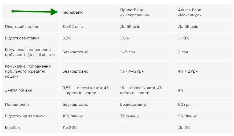 Некоторые важные особенности и тарифы Monobank