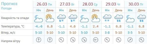 Прячьте шубу: какая погода ждет киевлян на следующей неделе?