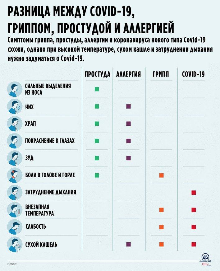 Разница между #COVID19, гриппом, простудой и аллергией