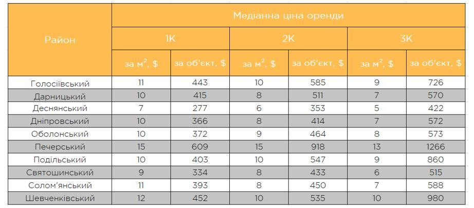 Сколько стоит аренда квартир в Киеве (таблица по районам)
